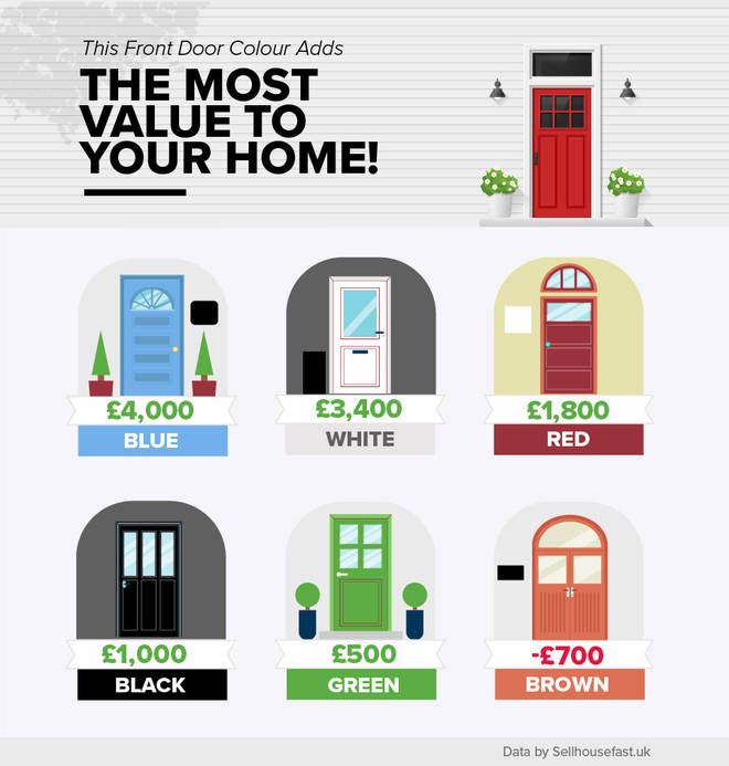 The researched showed a huge variety in the colour of the door and how it affects the property value