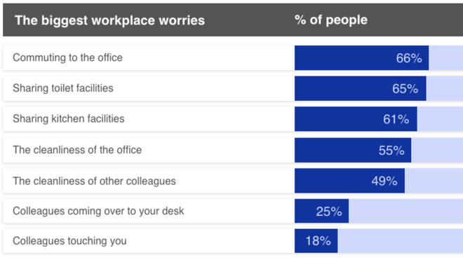 Brother UK found what people are worrying about most when it comes to returning to the office