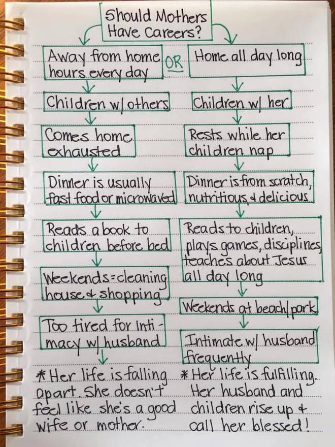 The blogger posted a handwritten flowchart slamming mums who work