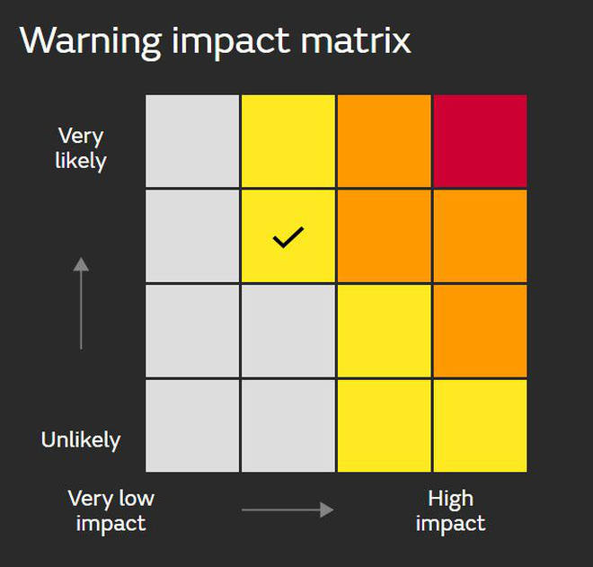 The Met Office issues yellow, amber and red weather warnings to keep the public and emergency services informed.