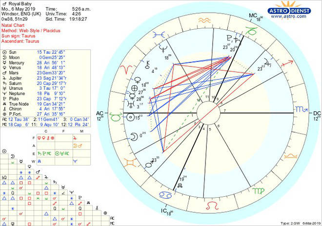 The birth chart of the new Royal Baby
