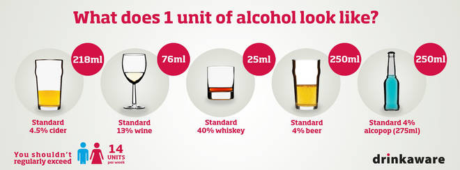 Drinkaware highlights what a unit of alcohol looks like