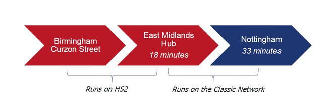 Birmingham to Nottingham